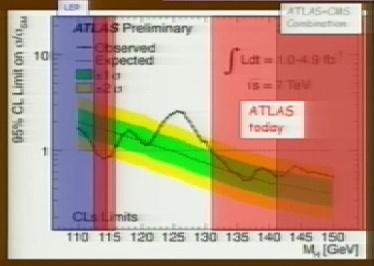 Kleine piek: systematisch signaal van het Higgs-boson of toevallige fluctuatie in de ruis?