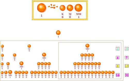 Banach-Tarksi paradox leidt tot exponentiele toename.