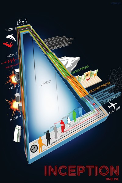 Infographic over Inception.