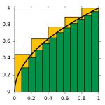 In geel en groen twee benaderingen voor een integraal (oppervlakte onder de kromme). Bron: Wikimedia Commons, auteur: KSmrq.