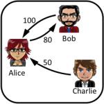 Drie spelers en een aantal financiële interacties.