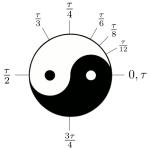 Een volledige cirkel komt overeen met een hoek van twee keer pi of een keer tau.