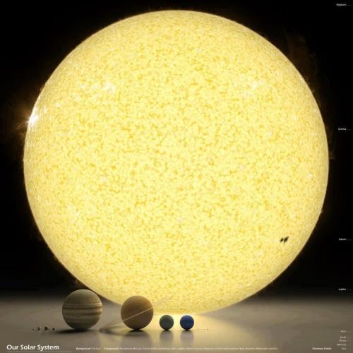 Afmetingen van planeten en de zon in ons zonnestelsel.